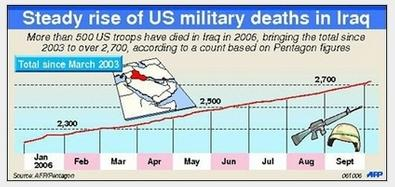 UNKNOWN NEWS casualties from AFGHANISTAN and IRAQ wars